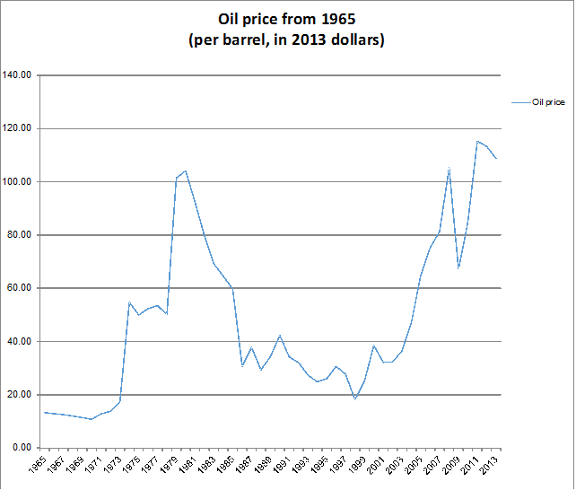 Peak Oil Re-visited | Watts Up With That?