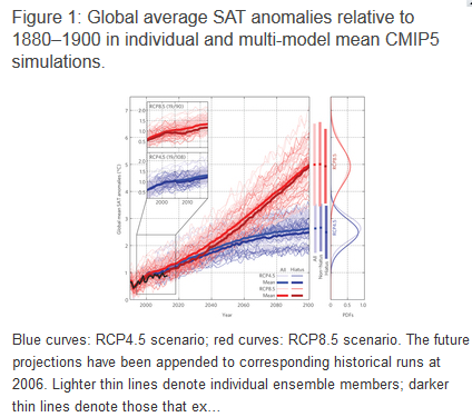 af54e92cac2 Climate modeler Matthew England still ignoring reality – claims IPCC models  will eventually win