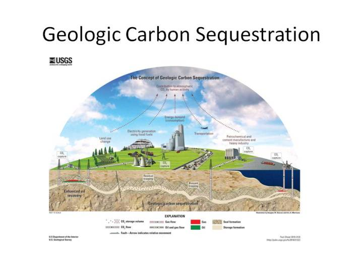 geologic-co2-sequestration