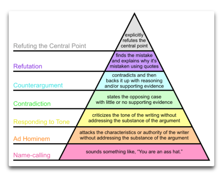 grahams hierarchy of disagreement