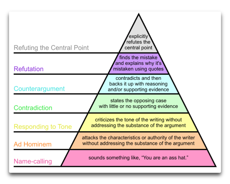 Image result for disagreement  pyramid diagram