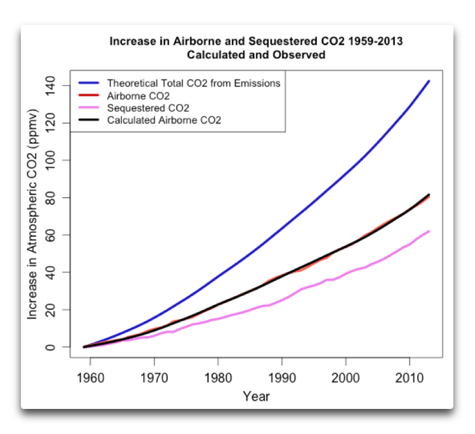 increase airborne sequestered co2 1959