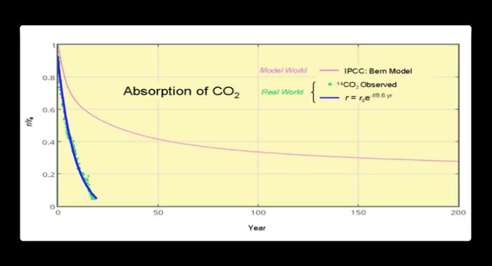 salby bern model vs 14C