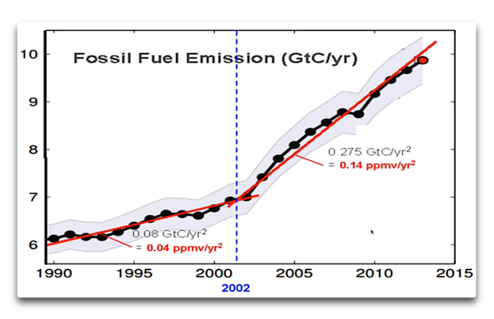 Salby fossil fuel emission