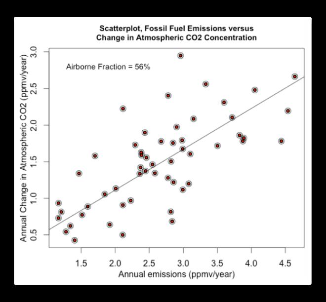 scatterplot emissions vs delta atmospheric co2
