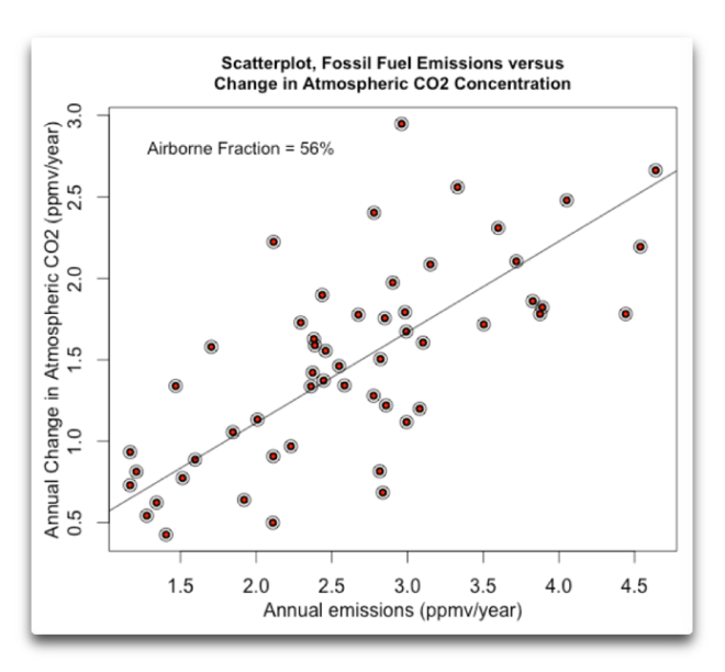 scatterplot emissions vs delta atmospheric co2