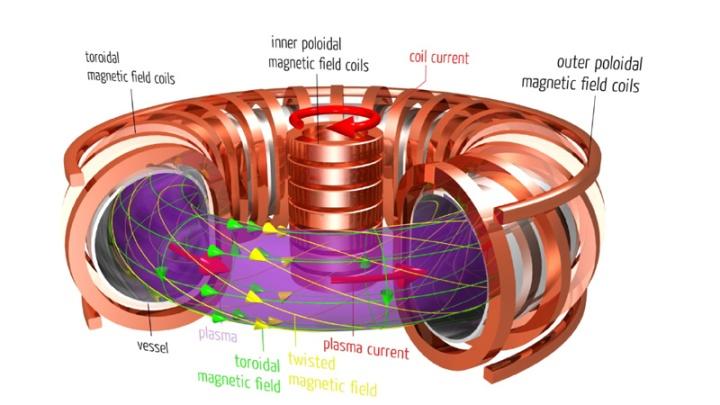 Tokamak - contributed by Max-Planck Institut für Plasmaphysik to Wikimedia