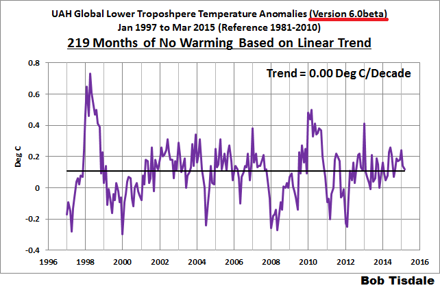 UAH TLT No Warming