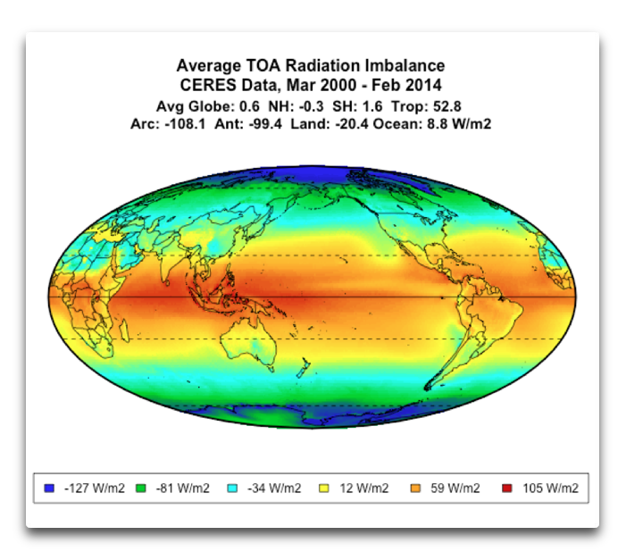 Average TOA Radiation Imbalance 2000 2014
