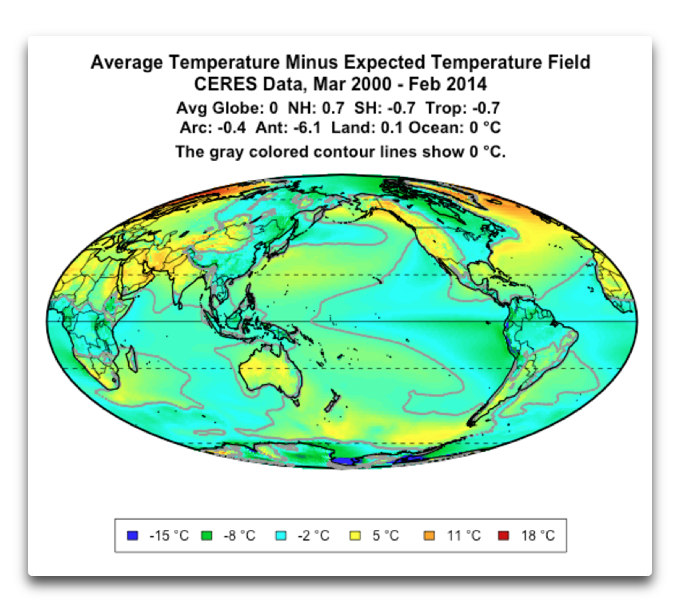 CERES average temperature minus expected 180 degrees