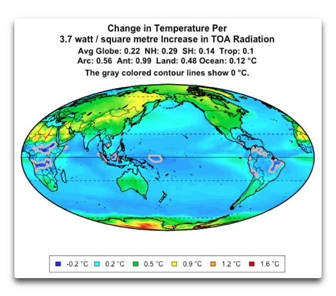 change in temp per doubling of CO2
