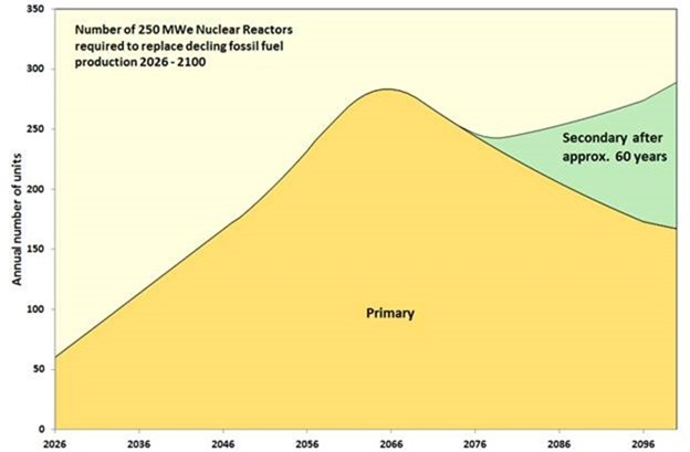 Thorium: the last great opportunity of the industrial age