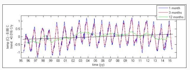 North Atlantic Drift Temps