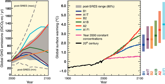 Figure 2: Figure SPM.5. from IPCC AR4 Summary for Policy Makers. Left Panel: Global GHG emissions (in GtCO2-eq) in the absence of climate policies: six illustrative SRES marker scenarios (coloured lines) and the 80th percentile range of recent scenarios published since SRES (post-SRES) (gray shaded area). Dashed lines show the full range of post-SRES scenarios. The emissions include CO2, CH4, N2O and F-gases. Right Panel: Solid lines are multi-model global averages of surface warming for scenarios A2, A1B and B1, shown as continuations of the 20th-century simulations. These projections also take into account emissions of short-lived GHGs and aerosols. The pink line is not a scenario, but is for Atmosphere-Ocean General Circulation Model (AOGCM) simulations where atmospheric concentrations are held constant at year 2000 values. The bars at the right of the figure indicate the best estimate (solid line within each bar) and the likely range assessed for the six SRES marker scenarios at 2090-2099. All temperatures are relative to the period 1980-1999.