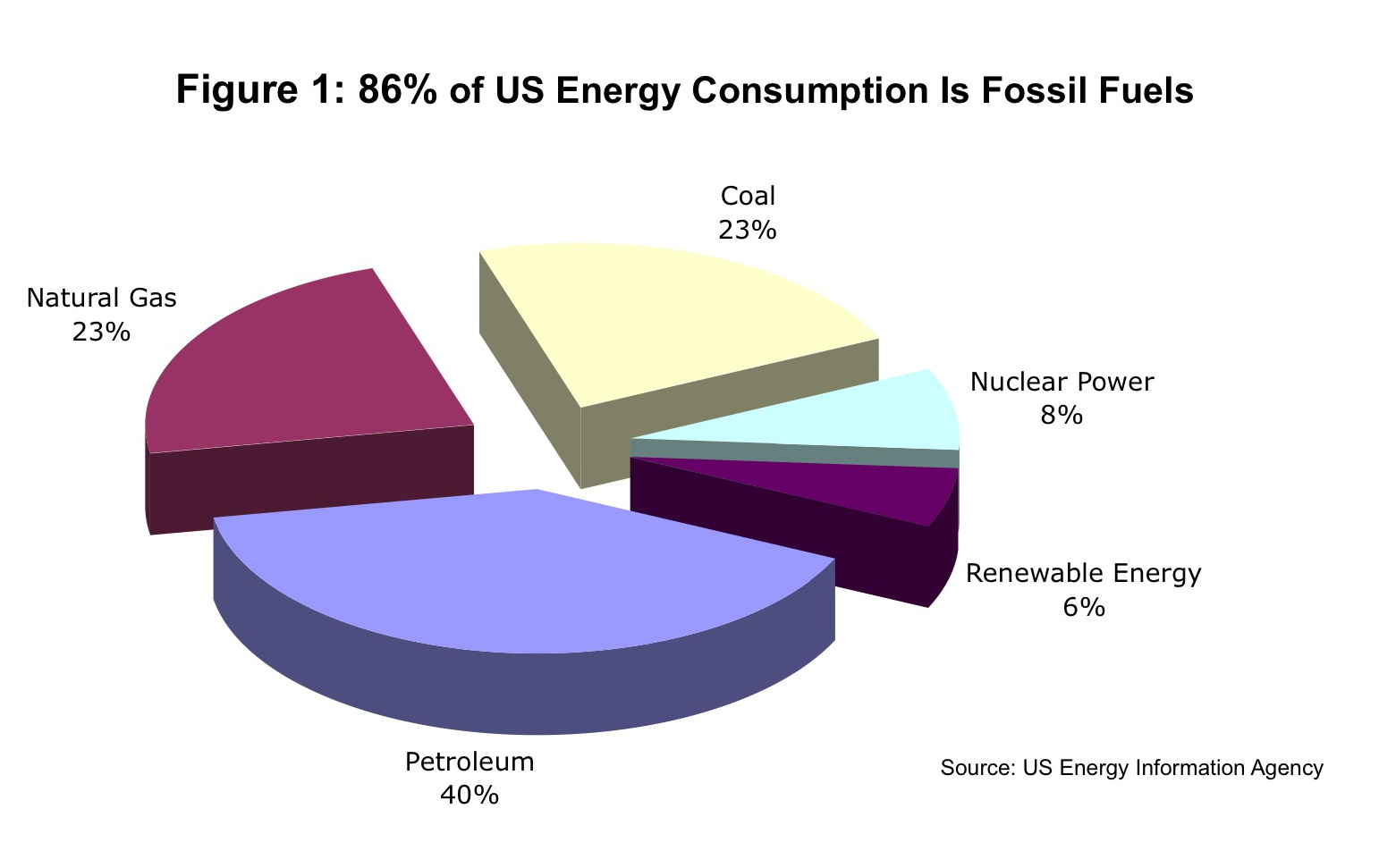 why skeptics should encourage energy use from fossil fuels where fossil fuel piechart