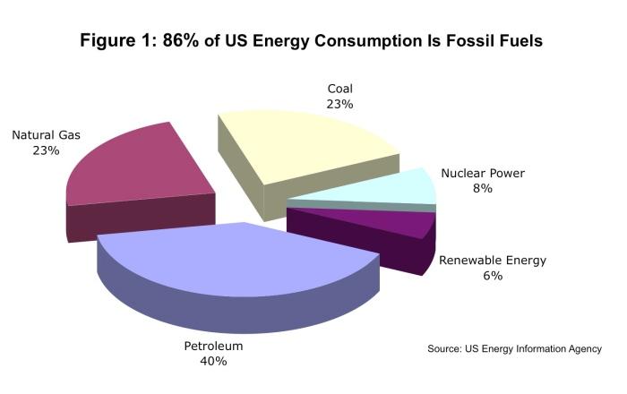fossil-fuel-piechart