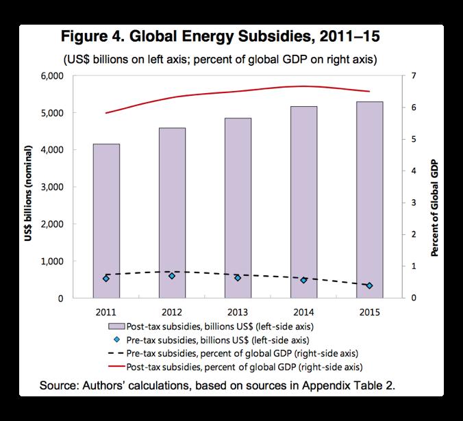 global energy subsidies