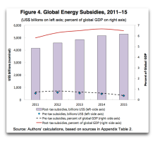 global energy subsidies
