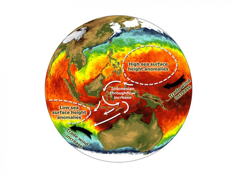 Illustration of increased trade winds in the Pacific and Indian Oceans during the recent warming hiatus, which enhanced the flow of ocean water through the Indonesian archipelago. This resulted in an abrupt increase of Indian Ocean heat content. Credit: Sang-Ki Lee