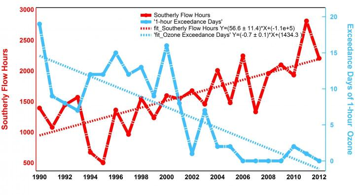 This graph shows days in which ozone levels in Aldine exceeded EPA standards during a one-hour period over the past 23 years (blue line), contrasted with number of hours of southerly wind flow (red). Credit: University of Houston