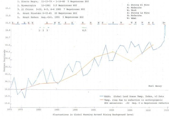 SO2-Annotated Graph