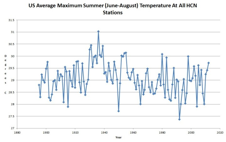 High temperatures from U.S. Historical Climate Network, data sourec NOAA National Climatic Data Center (graphed by T. Heller)