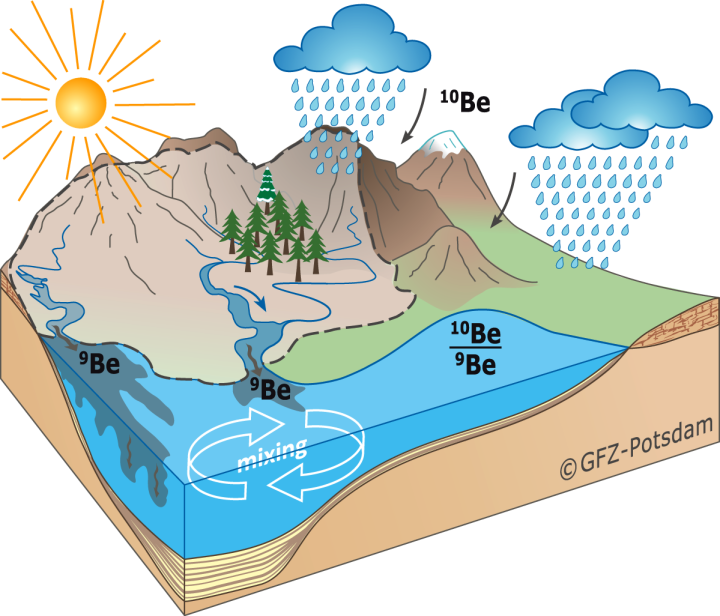 The Beryllium cycle as it applies to weathering