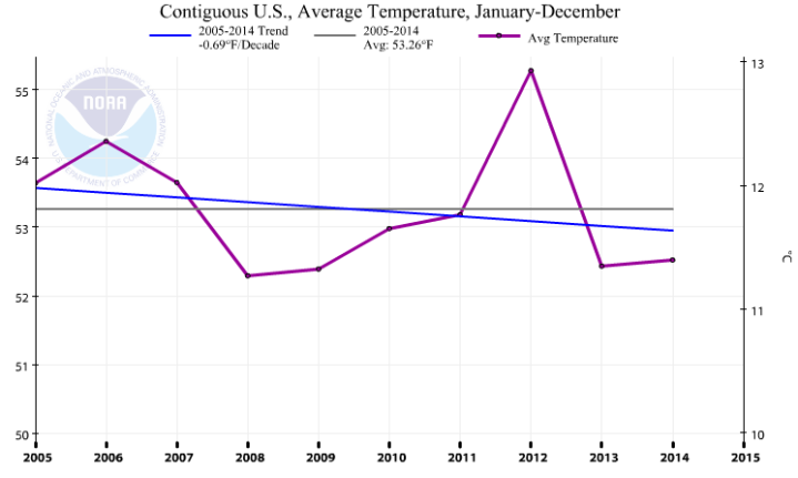 CAG-2005-2015-trend