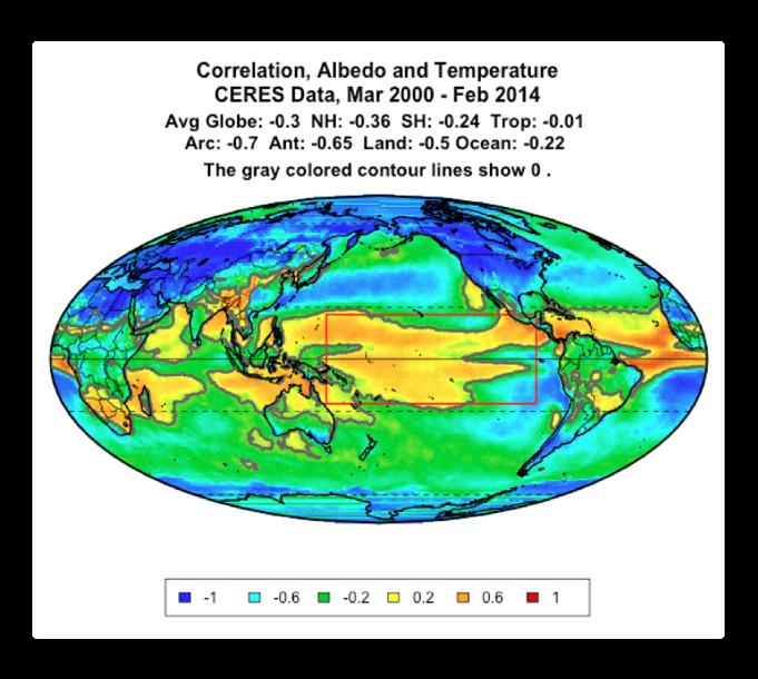 CERES correlation albedo temperature 2014