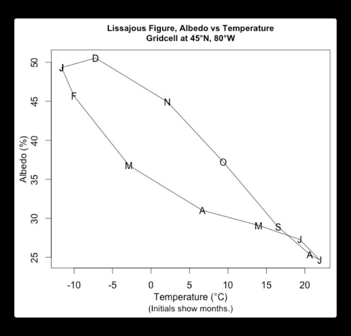 CERES lissajous figure 45N 80W temp albedo