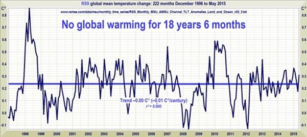 Global warming standstill/pause increases to 'a new record length': 18 years 6 months'