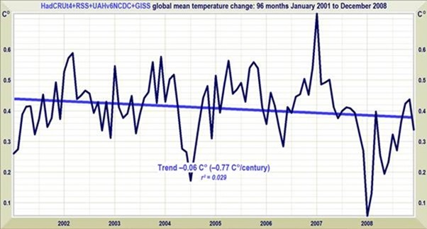 Has NOAA / NCDC's Tom Karl repealed the Laws of
