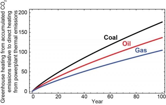 This graph shows the ratio of warming from accumulated atmospheric carbon dioxide to warming from combustion for coal, oil, and gas plants over time. Figure is simplified from Zhang and Caldeira's paper (ERL, 2012)'. Credit Xiaochun Zhang and Ken Caldeira