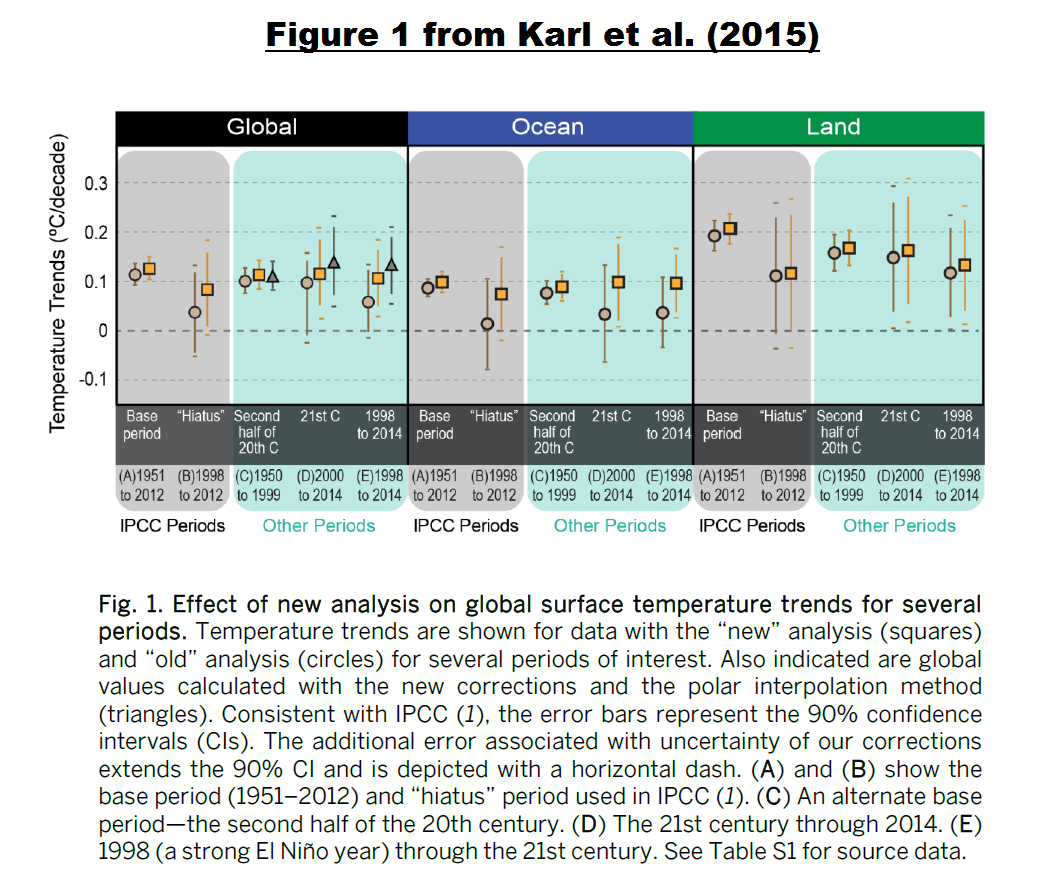 noaa ncdc s new pause buster paper a laughable attempt to  figure 1