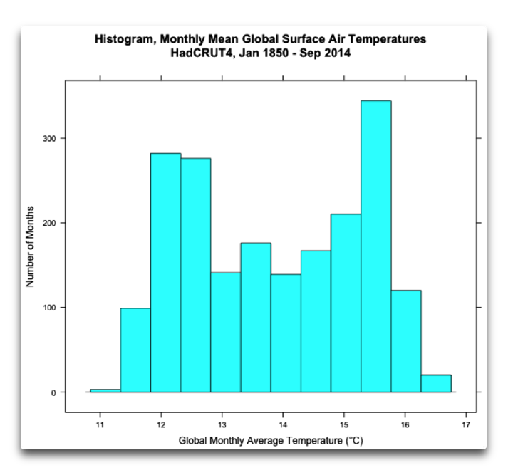 Repeated Trials, Autocorrelation, and Albedo   Watts Up With