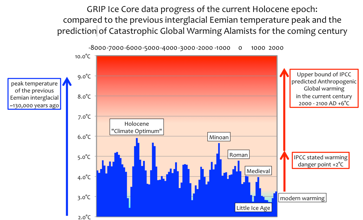 ice core data shows the much feared deg c climate tipping point ice core data shows the much feared 2degc climate tipping point has already occurred watts up that