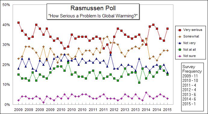 rasmussen-data-poll-seriousness-global-warming
