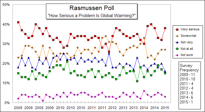 rasmussen-data-poll-seriousness-global-warming