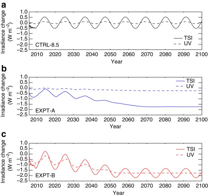 Variations in solar forcing for Total Solar Irradiance (Wm−2) and ultraviolet irradiance in the 200–320nm spectral band (Wm−2) relative to the mean of the repeated cycle in CTRL-8.5 for (a) CTRL-8.5 (black), (b) EXPT-A (blue) and (c) EXPT-B (red). The value of this mean is 1,366.2Wm−2 for TSI and 27.4Wm−2 for the ultraviolet band.