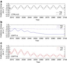 Variations in solar forcing for Total Solar Irradiance (W m−2) and ultraviolet irradiance in the 200–320 nm spectral band (W m−2) relative to the mean of the repeated cycle in CTRL-8.5 for (a) CTRL-8.5 (black), (b) EXPT-A (blue) and (c) EXPT-B (red). The value of this mean is 1,366.2 W m−2 for TSI and 27.4 W m−2 for the ultraviolet band.