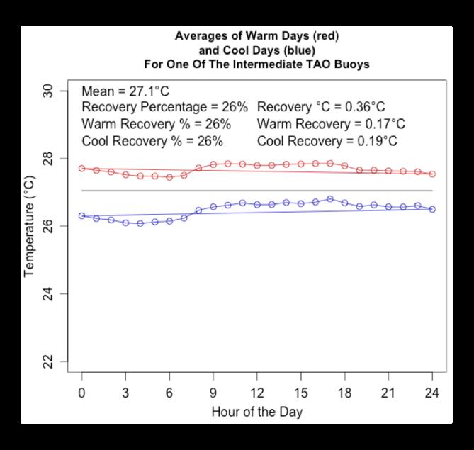TAO average warm and cool days intermediate buoy
