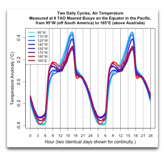 TAO daily cycles temperature anomaly