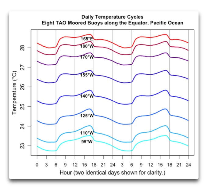 TAO daily cycles temperature