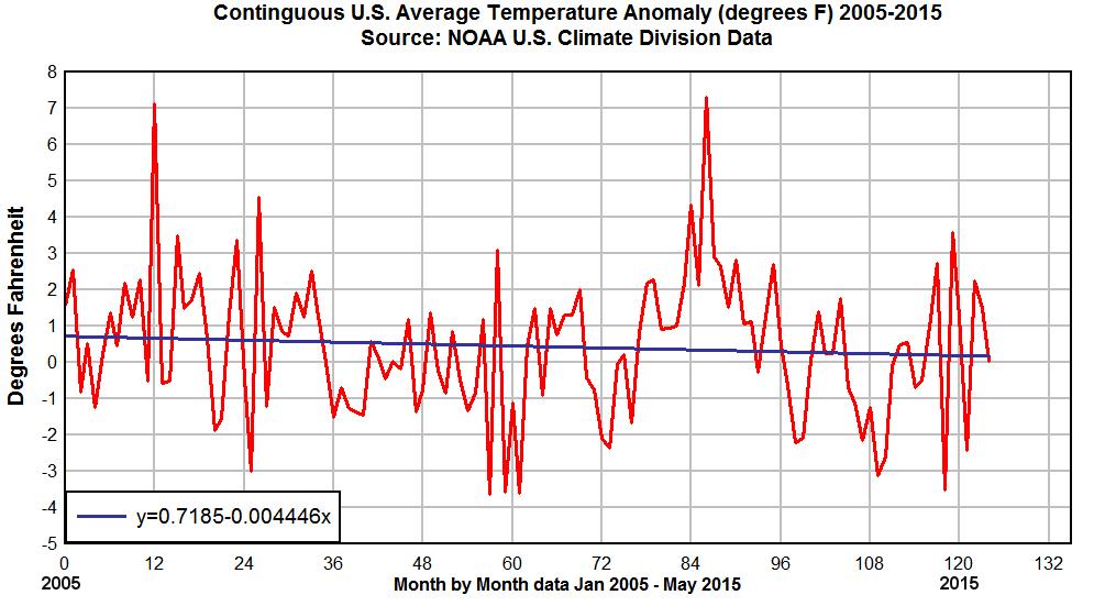 USClimDiv-2005-2015-trend