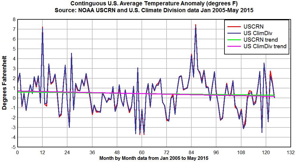 USCRN-USClimDiv-2005-2015f