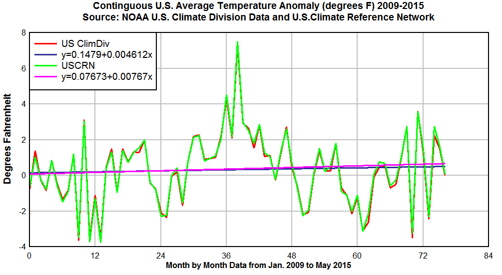 USCRN-USClimDiv-2009-2015-trend