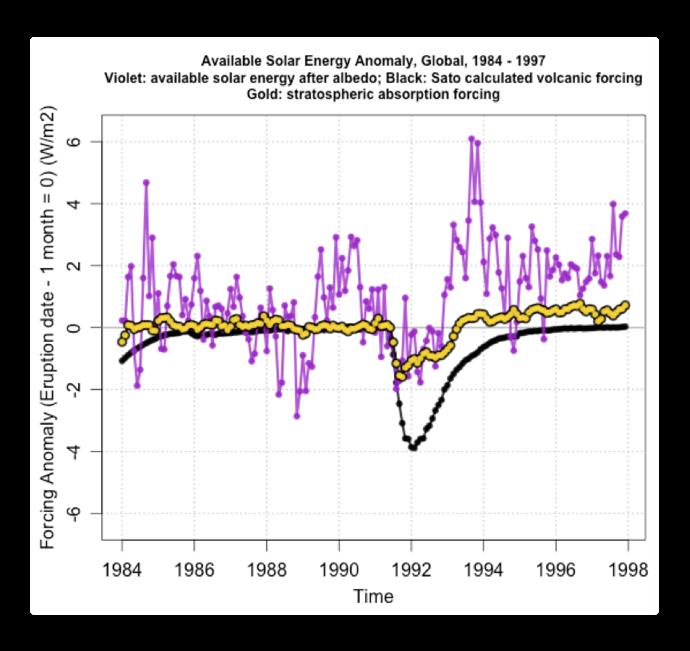 Available Solar Energy Anomaly global pinatubo