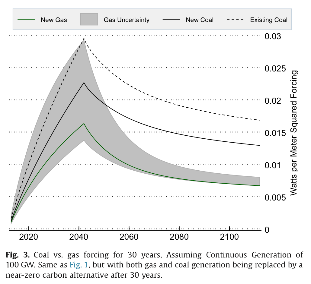 BEST-natural-gas-fig3