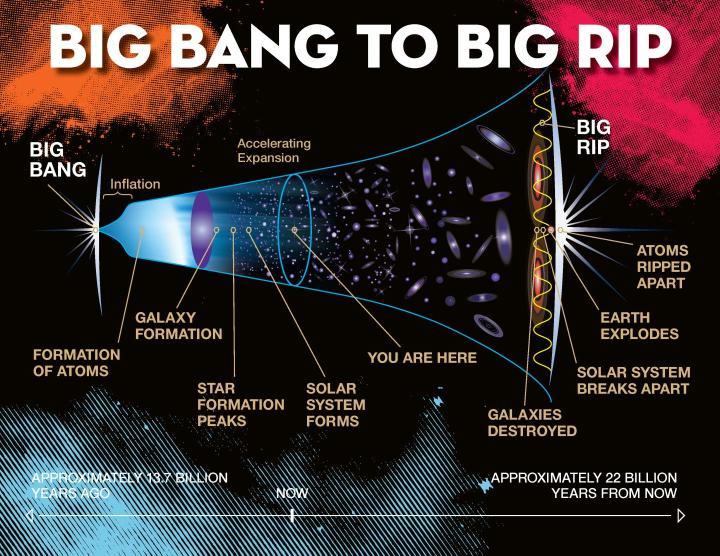 big-rip-universe