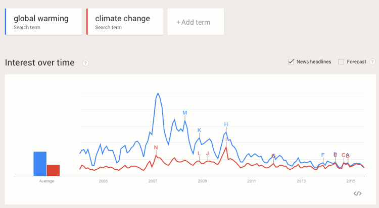 Google climate trends bumping along rock bottom